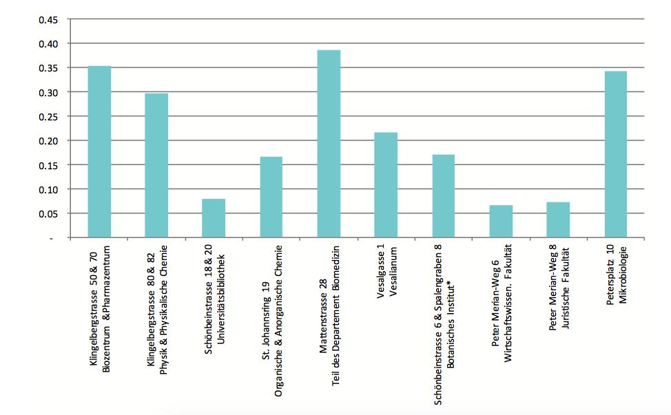 Energiekennzahlen (in MWh/m2) der zehn Gebäude mit dem höchsten absoluten Stromverbrauch.»